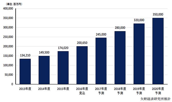 国内アフィリエイト市場に関する調査結果