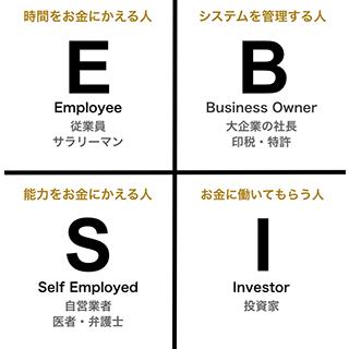 クワドラント:ESBI