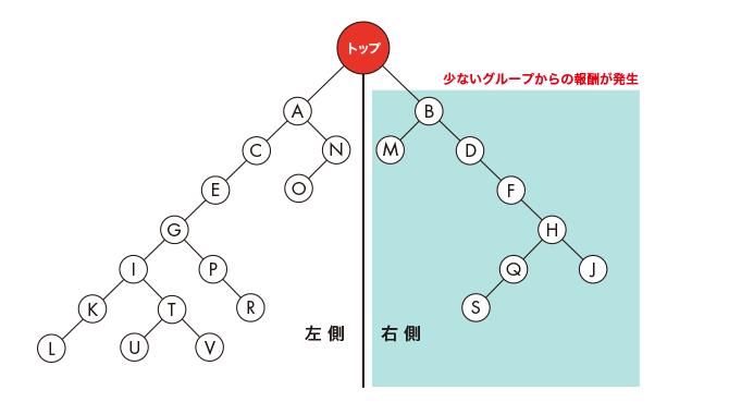 バイナリーの説明1