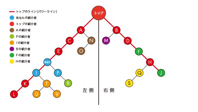 バイナリーの説明2