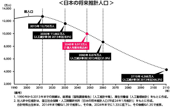 日本の将来推計人口
