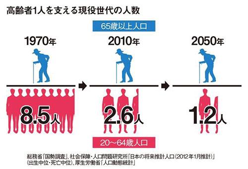高齢者1人を支える現役世代の人数